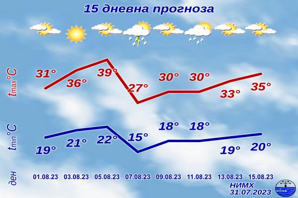 15-дневна прогноза